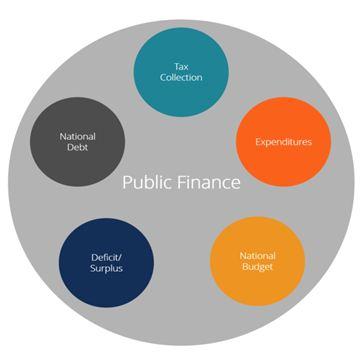 Finance Types